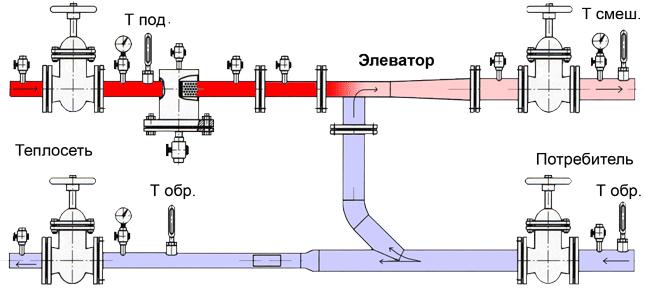 Элеваторный узел состоит из